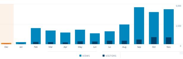 blog stats2